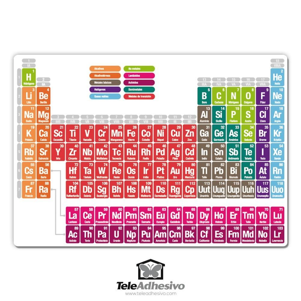 Tavola periodica degli elementi - Tavola periodica per bambini ...